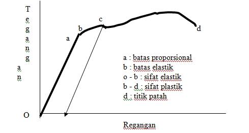 Sifat sifat material kapal bagian pertama o a tegangan sebanding dengan regangan a adalah batas proporsional tersebut dari a sampai b tidak sebanding lagi tetapi bila beban ccuart Image collections